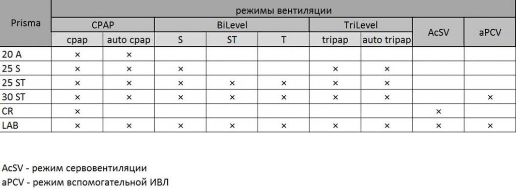 СИПАП, БИПАП, Бузунов, апноэ, лечение апноэ
